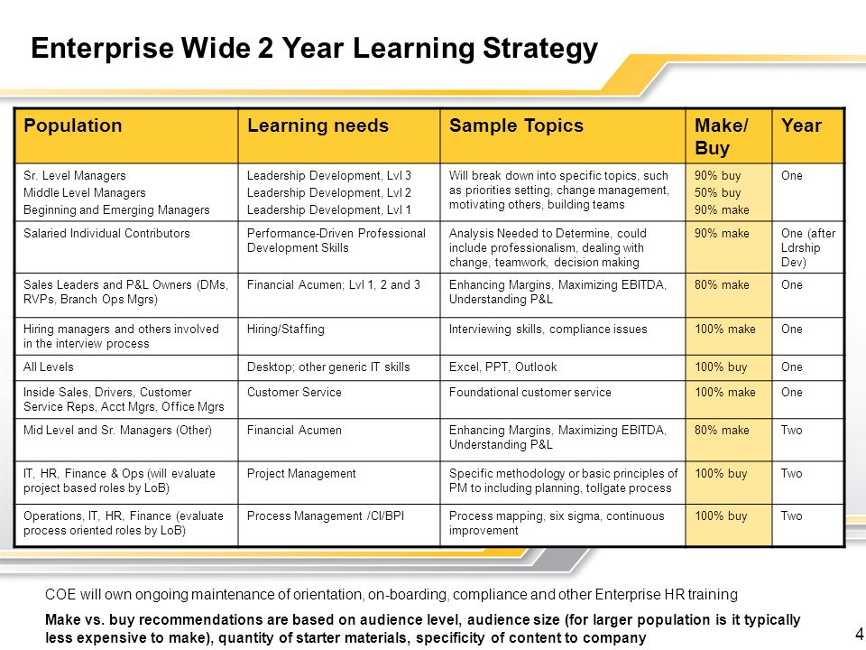 4 PopulationLearning needsSample TopicsMake/ Buy Year Sr.