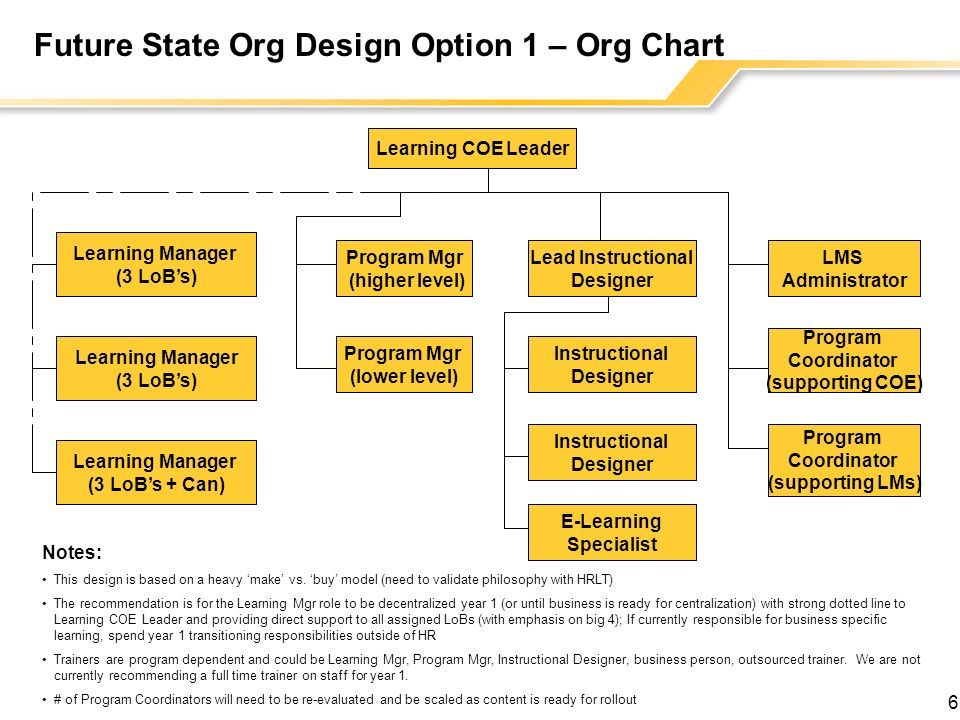 6 Future State Org Design Option 1 – Org Chart Learning COE Leader Learning Manager (3 LoBs) Learning Manager (3 LoBs + Can) Learning Manager (3 LoBs) Program Mgr (higher level) Program Mgr (lower level) Lead Instructional Designer Instructional Designer Instructional Designer E-Learning Specialist LMS Administrator Program Coordinator (supporting COE) Program Coordinator (supporting LMs) Notes: This design is based on a heavy make vs.
