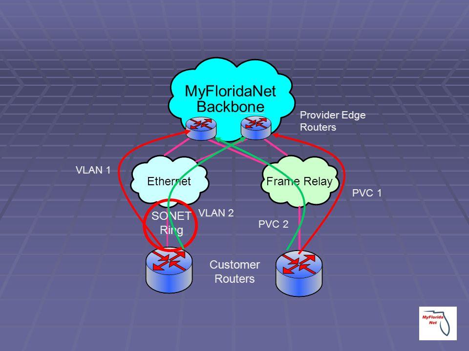 MyFloridaNet Backbone EthernetFrame Relay Customer Routers SONET Ring VLAN 1 VLAN 2 PVC 1 PVC 2 Provider Edge Routers