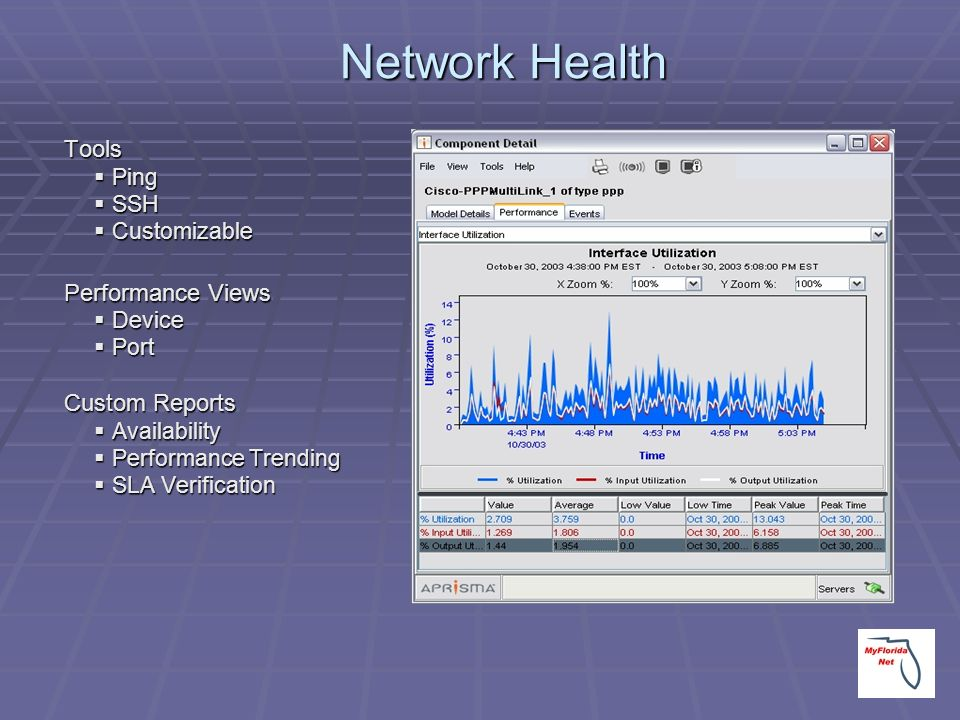 Network Health Tools Ping Ping SSH SSH Customizable Customizable Performance Views Device Device Port Port Custom Reports Availability Availability Pe
