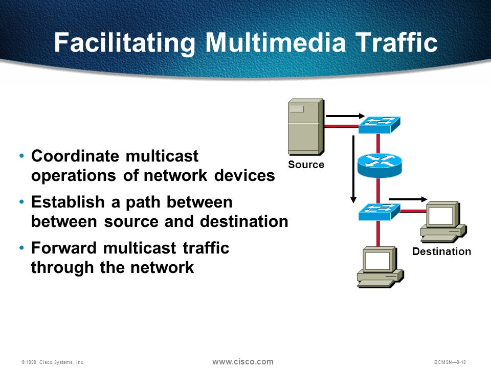 © 1999, Cisco Systems, Inc. www.cisco.com BCMSN9-18 Facilitating Multimedia Traffic Coordinate multicast operations of network devices Establish a pat