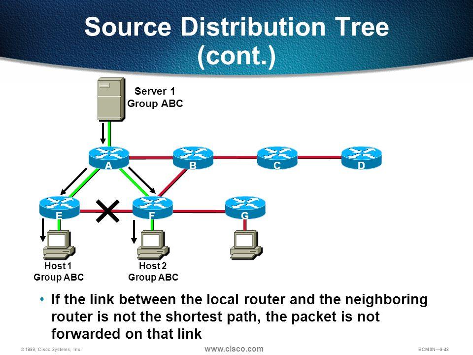© 1999, Cisco Systems, Inc. www.cisco.com BCMSN9-48 Source Distribution Tree (cont.) Server 1 Group ABC Host 1 Group ABC ABCDEFG Host 2 Group ABC If t