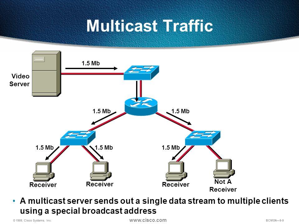 © 1999, Cisco Systems, Inc. www.cisco.com BCMSN9-9 Multicast Traffic 1.5 Mb Video Server Receiver Not A Receiver A multicast server sends out a single