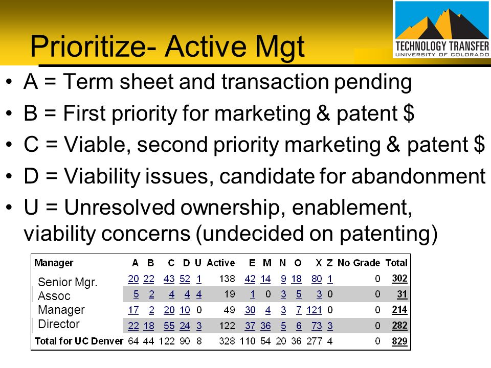Prioritize- Active Mgt A = Term sheet and transaction pending B = First priority for marketing & patent $ C = Viable, second priority marketing & pate