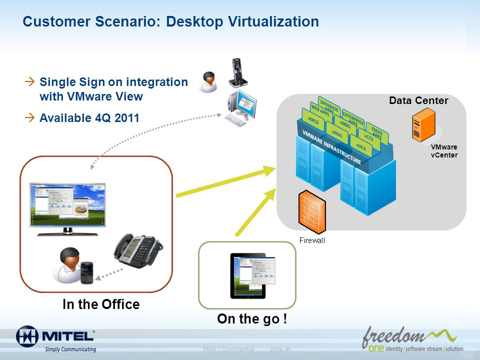 slide 10Mitel | Confidential Customer Scenario: Desktop Virtualization Single Sign on integration with VMware View Available 4Q 2011 Data Center VMwar