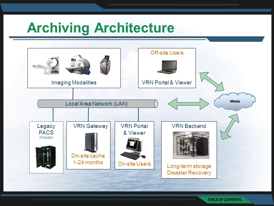 Archiving Architecture Local Area Network (LAN) VRN GatewayVRN Backend Imaging Modalities Legacy PACS (if exists) On-site cache 1-24 months Long-term