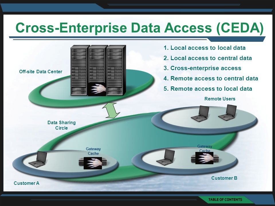 Cross-Enterprise Data Access (CEDA) On-site cache Customer A Customer B Off-site Data Center Gateway Cache Remote Users Gateway Cache Data Sharing Cir