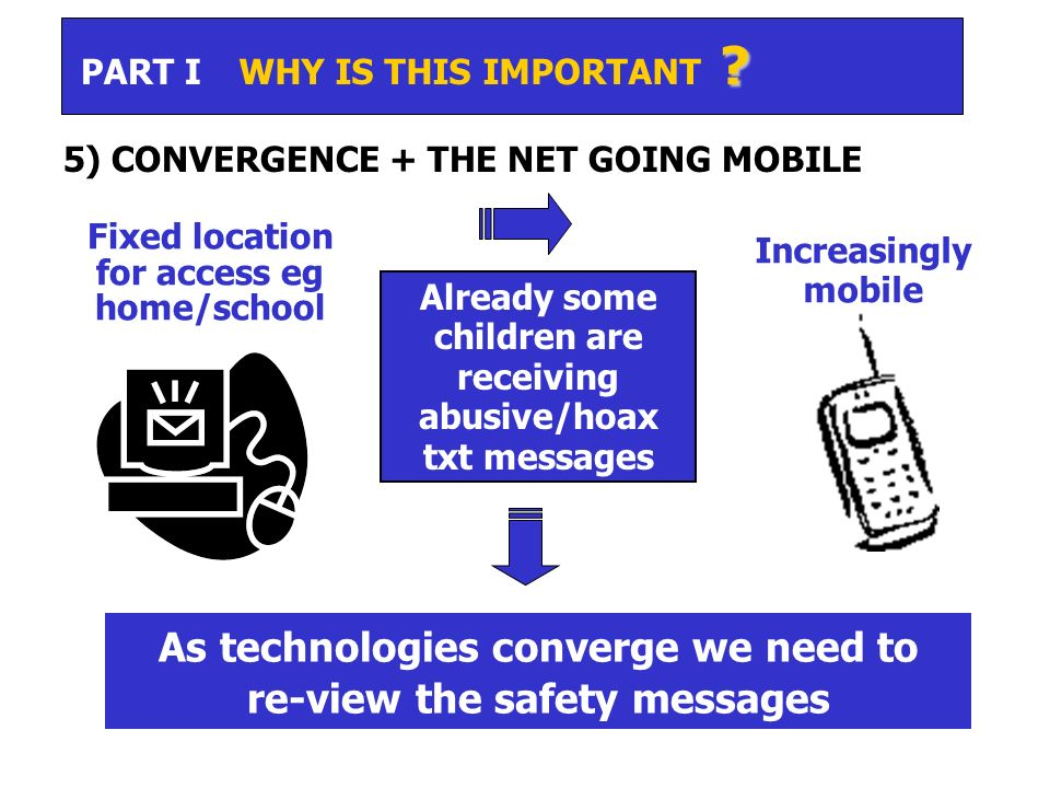 Fixed location for access eg home/school Already some children are receiving abusive/hoax txt messages As technologies converge we need to re-view the safety messages Increasingly mobile .