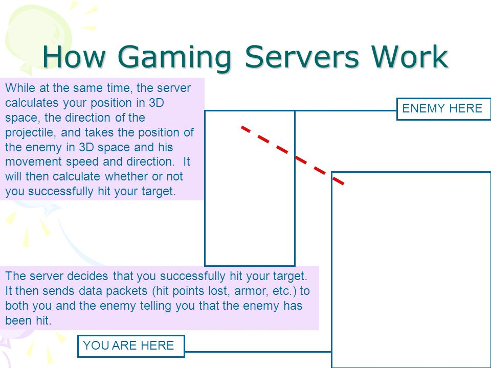 How Gaming Servers Work While at the same time, the server calculates your position in 3D space, the direction of the projectile, and takes the position of the enemy in 3D space and his movement speed and direction.