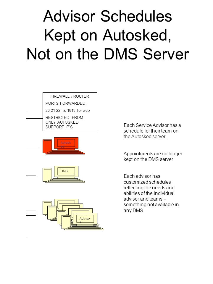 Advisor Schedules Kept on Autosked, Not on the DMS Server DMS Advisor s Autosk ed Each Service Advisor has a schedule for their team on the Autosked s