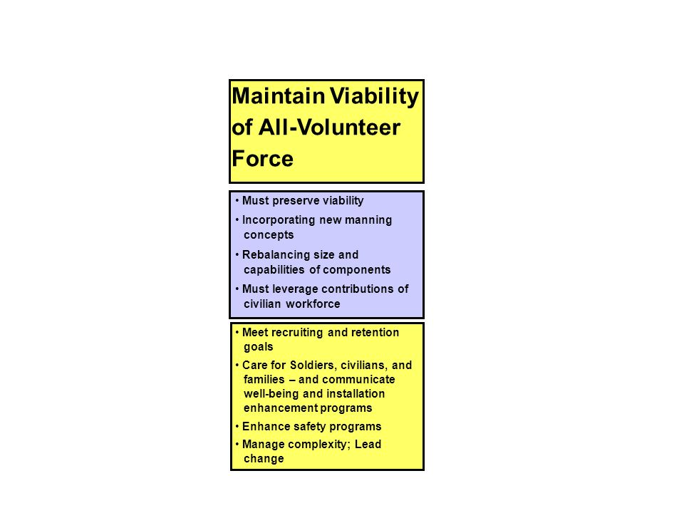 Must preserve viability Incorporating new manning concepts Rebalancing size and capabilities of components Must leverage contributions of civilian wor