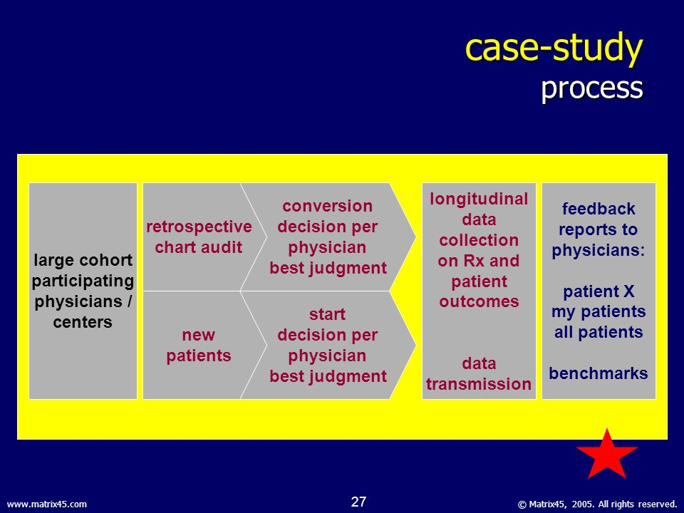 © Matrix45, 2005. All rights reserved.www.matrix45.com 26 Risk Screening Risk Management Clinical Support Clinical Outcomes @ Patient Level Clinical O