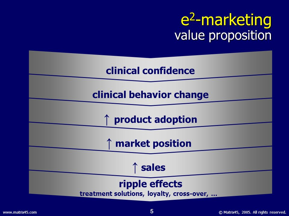 © Matrix45, 2005. All rights reserved.www.matrix45.com 4 e 2 -marketing process building and maintaining physicians clinical confidence in product-cen