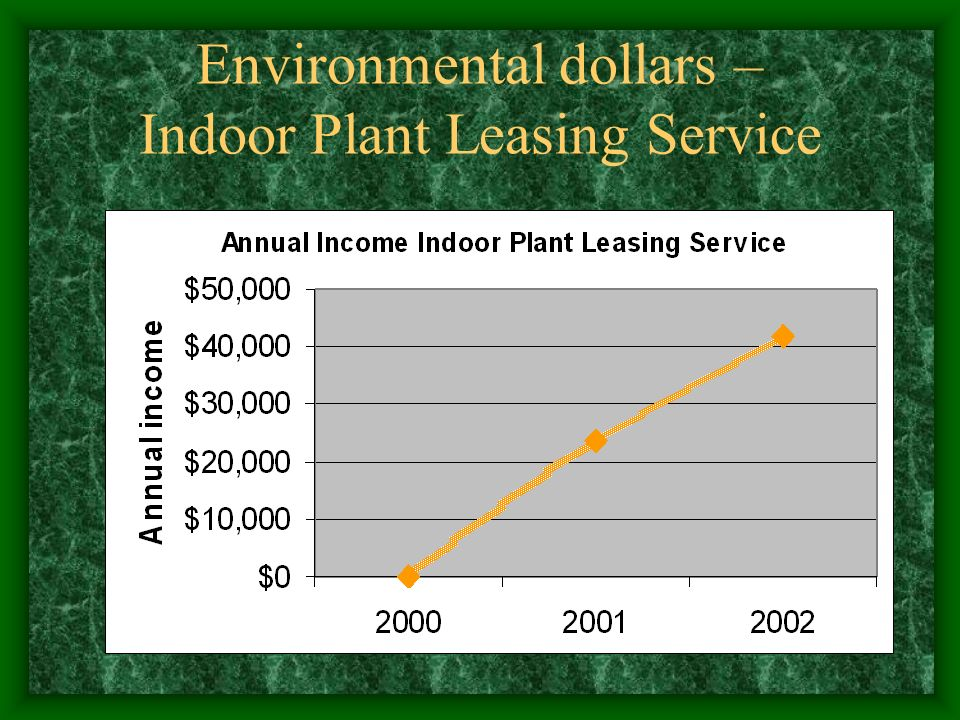 Environmental dollars – Indoor Plant Leasing Service