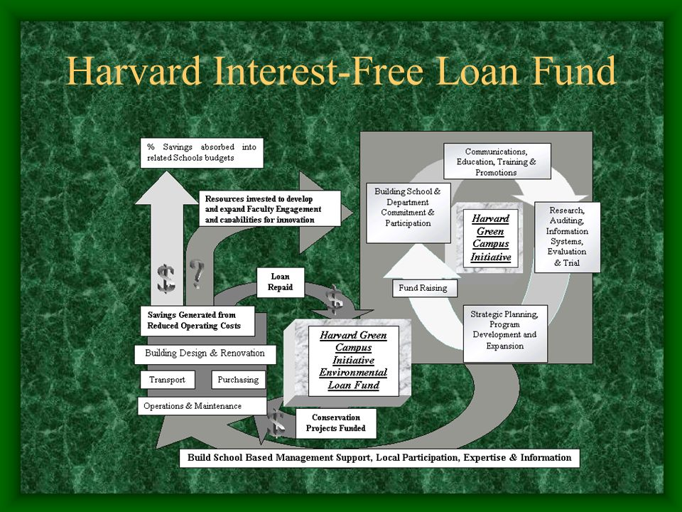 Harvard Interest-Free Loan Fund