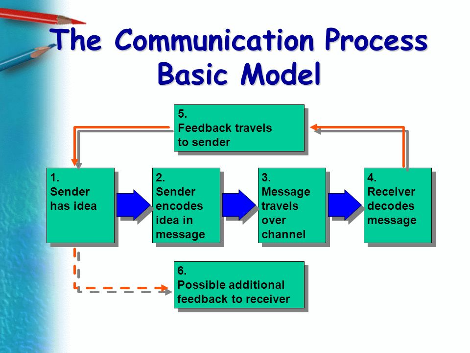 The Communication Process Basic Model 2. Sender encodes idea in message 2. Sender encodes idea in message 3. Message travels over channel 3. Message t