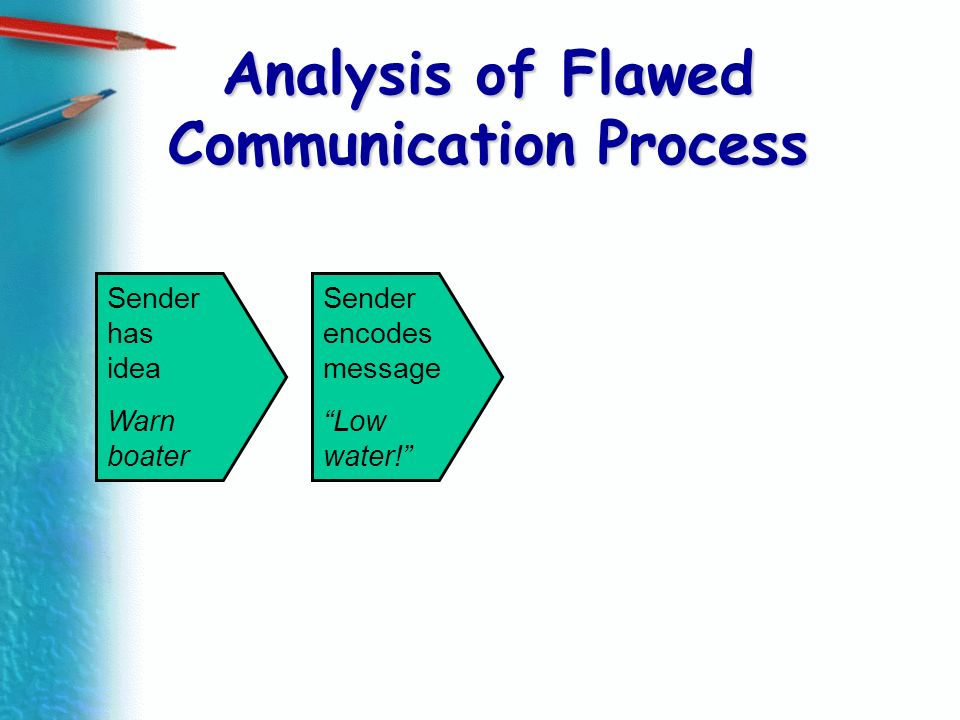 Analysis of Flawed Communication Process Sender has idea Warn boater Sender encodes message Low water!