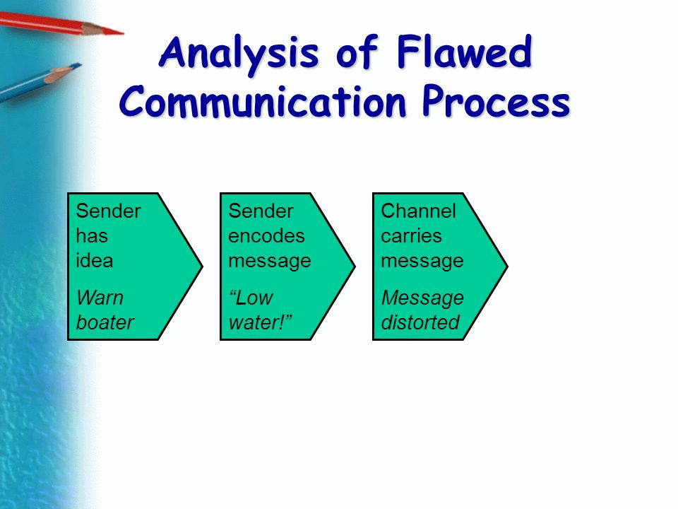 Analysis of Flawed Communication Process Sender has idea Warn boater Sender encodes message Low water! Channel carries message Message distorted
