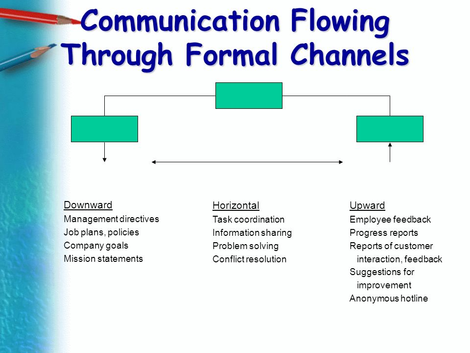 Communication Flowing Through Formal Channels Downward Management directives Job plans, policies Company goals Mission statements Horizontal Task coor