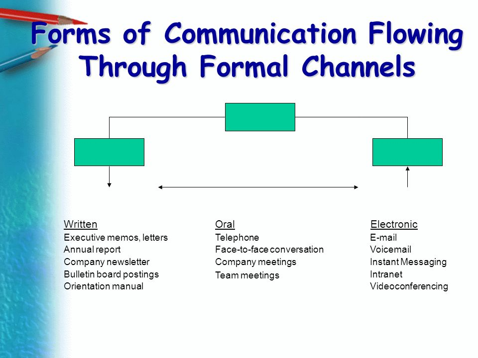 Forms of Communication Flowing Through Formal Channels Written Executive memos, letters Annual report Company newsletter Bulletin board postings Orien
