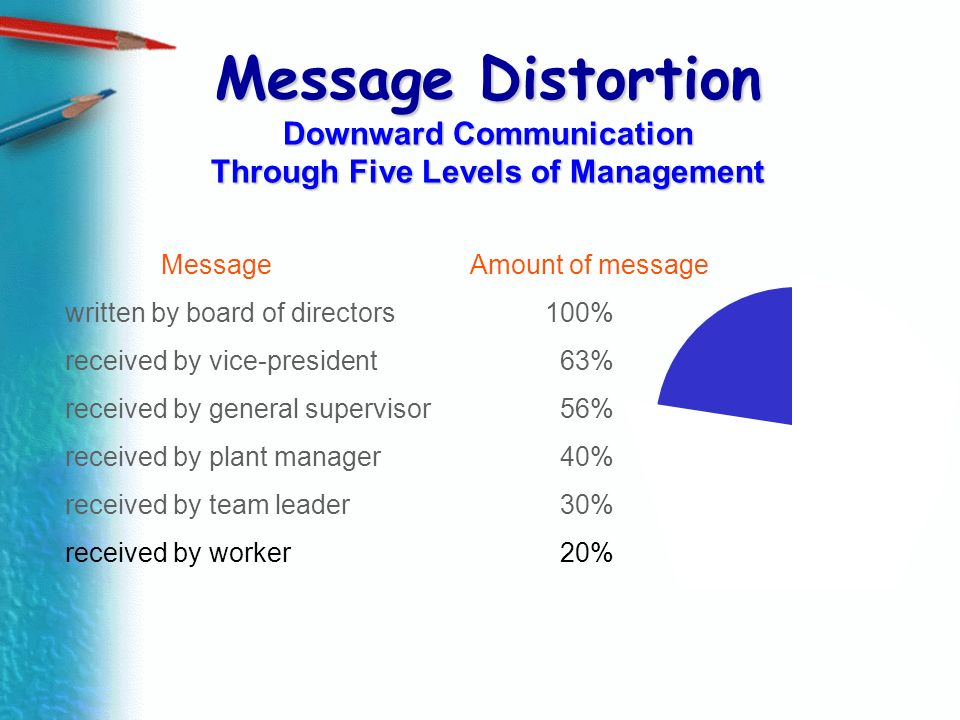 Message Distortion Downward Communication Through Five Levels of Management Message Amount of message written by board of directors100% received by vi