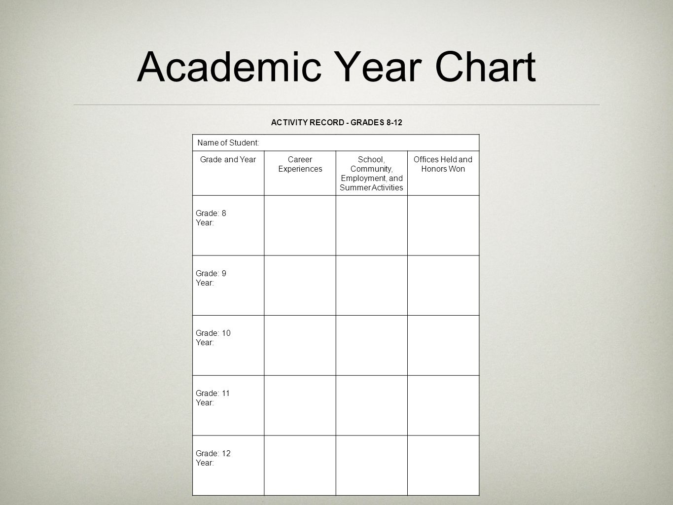 Academic Year Chart Name of Student: Grade and YearCareer Experiences School, Community, Employment, and Summer Activities Offices Held and Honors Won