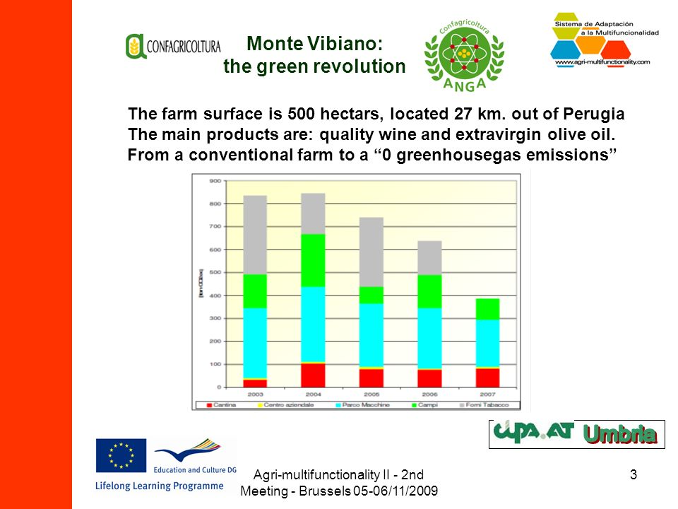 Agri-multifunctionality II - 2nd Meeting - Brussels 05-06/11/2009 3 Monte Vibiano: the green revolution The farm surface is 500 hectars, located 27 km