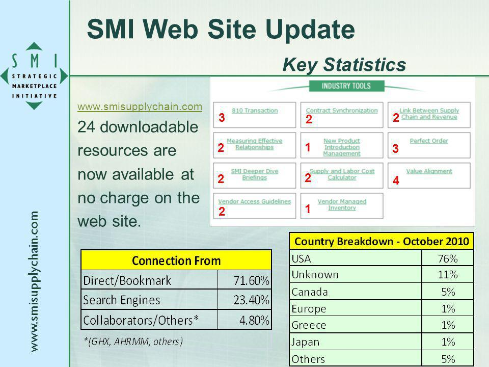 www.smisupplychain.com 24 downloadable resources are now available at no charge on the web site. 3 2 2 2 1 3 2 2 2 1 4 SMI Web Site Update Key Statist