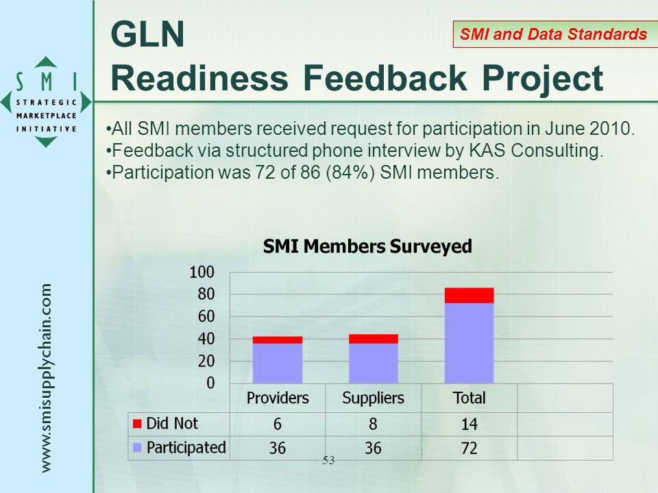GLN Readiness Feedback Project All SMI members received request for participation in June 2010.