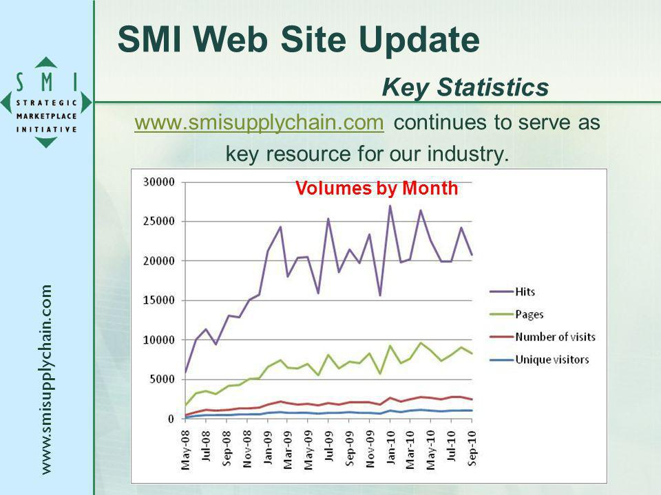 SMI Web Site Update Key Statistics   continues to serve as key resource for our industry.