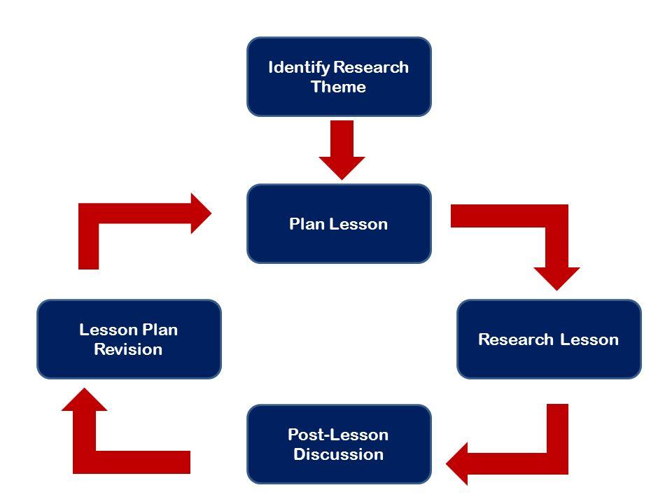 Identify Research Theme Plan Lesson Research Lesson Post-Lesson Discussion Lesson Plan Revision