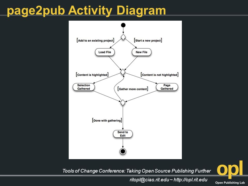 Tools of Change Conference: Taking Open Source Publishing Further ritopl@cias.rit.edu ~ http://opl.rit.edu page2pub Activity Diagram