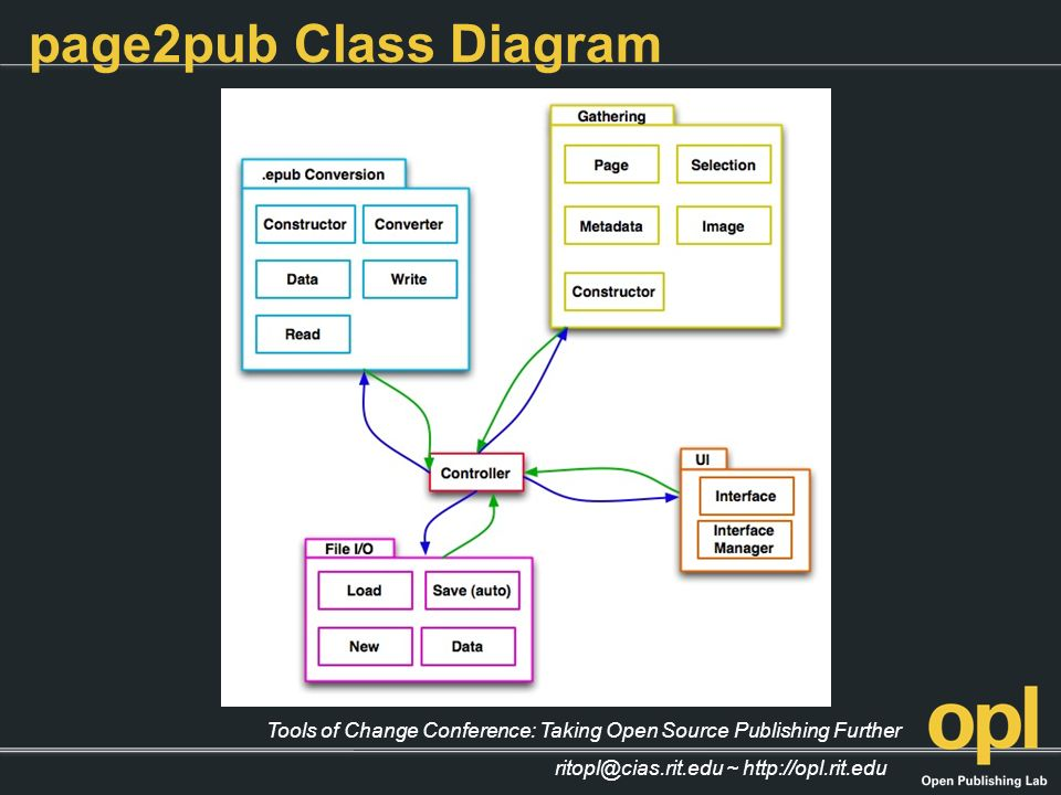 Tools of Change Conference: Taking Open Source Publishing Further ritopl@cias.rit.edu ~ http://opl.rit.edu page2pub Class Diagram