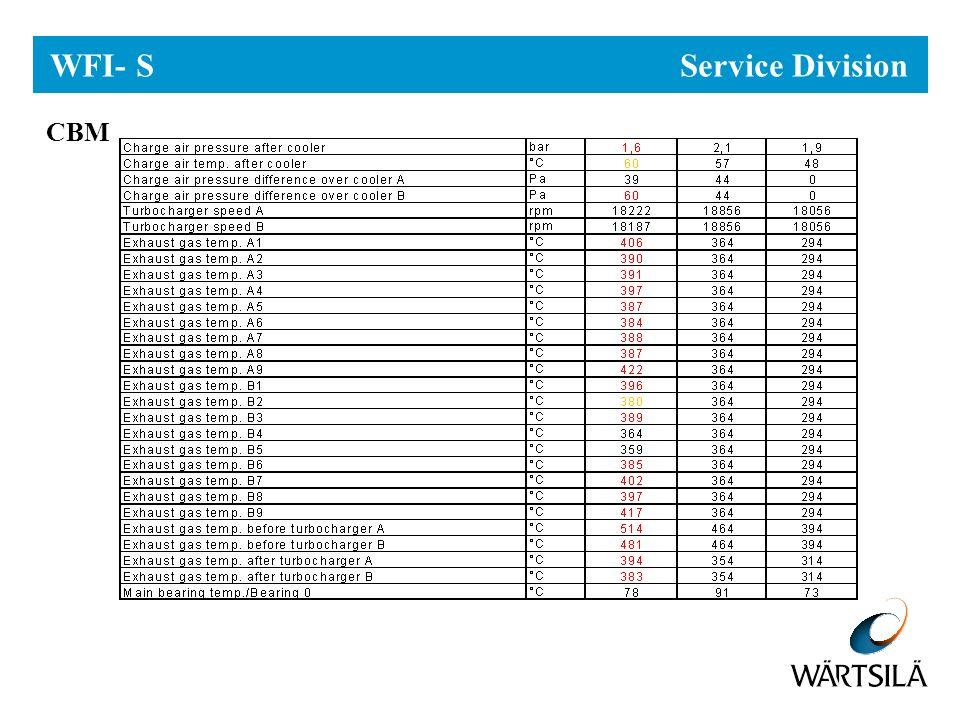 WFI- S Service Division CBM
