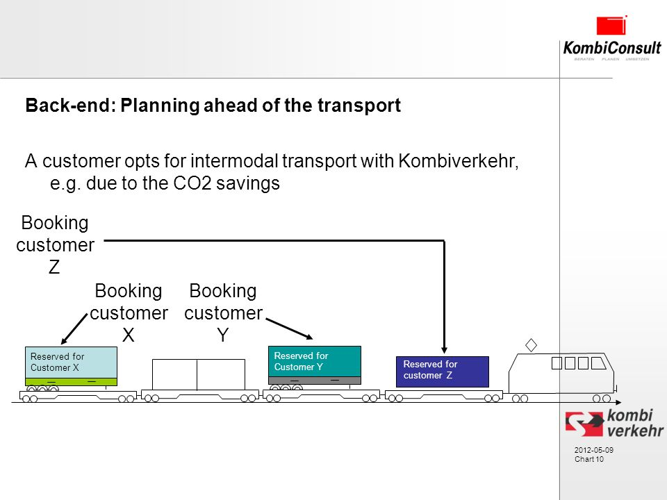2012-05-09 Chart 10 Back-end: Planning ahead of the transport A customer opts for intermodal transport with Kombiverkehr, e.g.