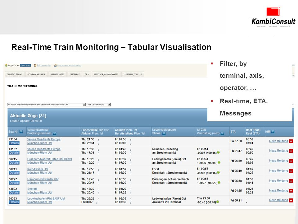 2012-05-09 Chart 13 Real-Time Train Monitoring – Tabular Visualisation Filter, by terminal, axis, operator, … Real-time, ETA, Messages