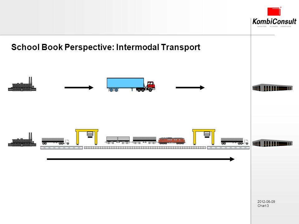 2012-05-09 Chart 3 School Book Perspective: Intermodal Transport