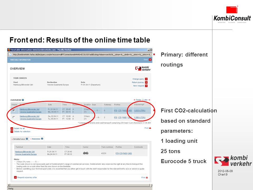 2012-05-09 Chart 9 Primary: different routings First CO2-calculation based on standard parameters: 1 loading unit 25 tons Eurocode 5 truck Front end: Results of the online time table