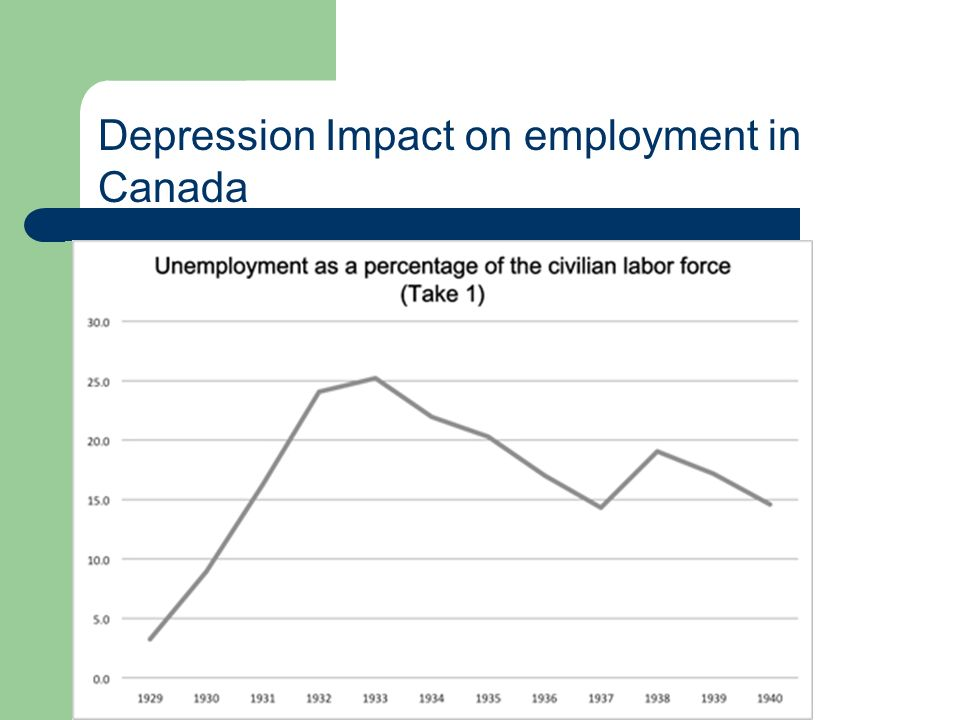 Depression Impact on employment in Canada