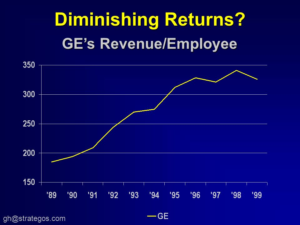 Diminishing Returns GEs Revenue/Employee