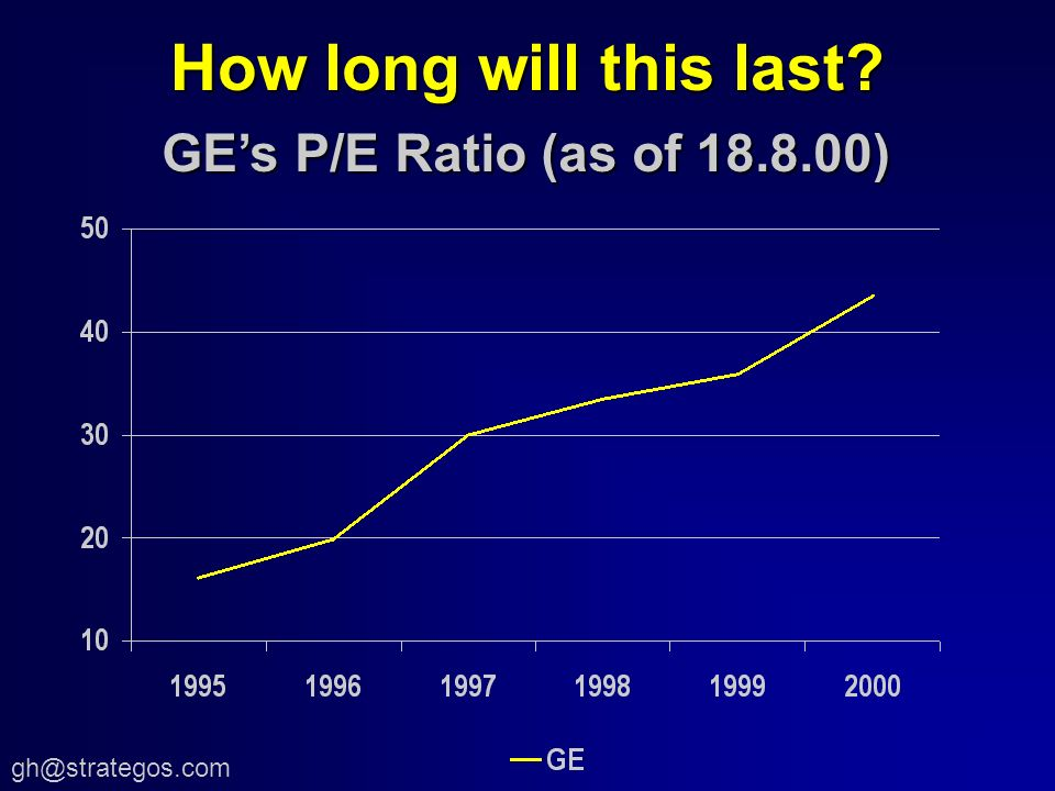 How long will this last GEs P/E Ratio (as of )