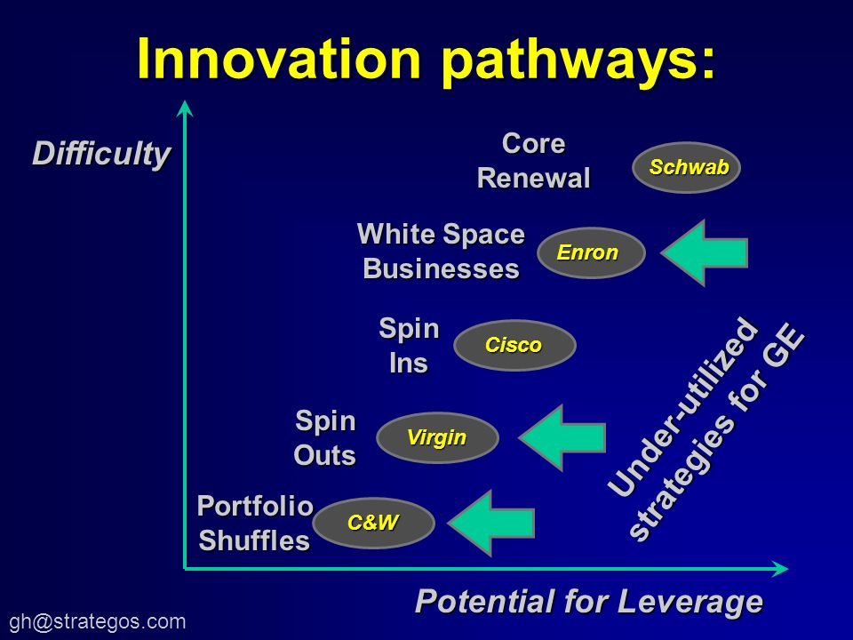 Innovation pathways: CoreRenewal White Space Businesses SpinOuts Potential for Leverage Difficulty Virgin Virgin Enron Schwab SpinIns Cisco Cisco PortfolioShuffles C&W C&W Under-utilized strategies for GE
