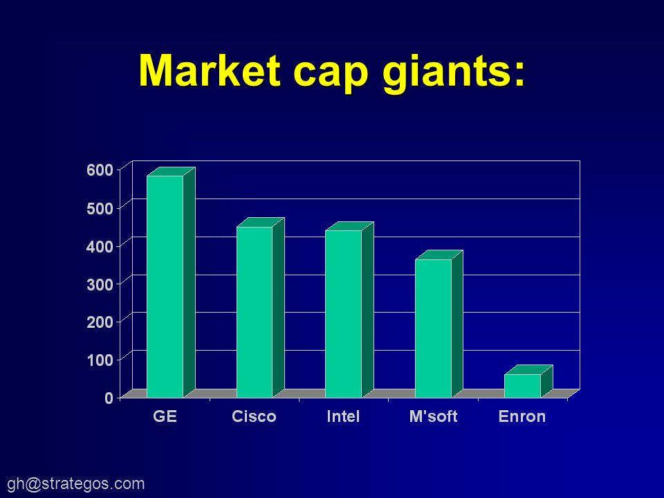 gh@strategos.com Market cap giants: