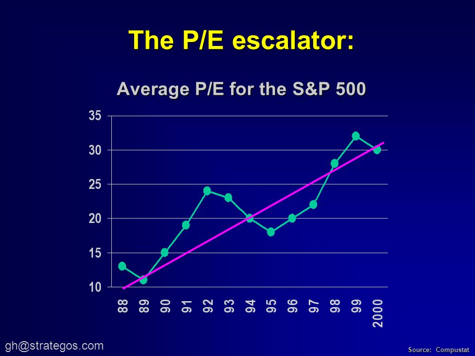 The P/E escalator: Average P/E for the S&P 500 Source: Compustat