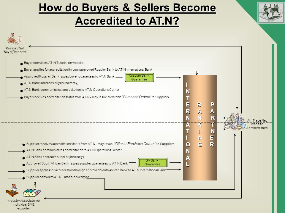 How do Buyers & Sellers Become Accredited to AT.N.