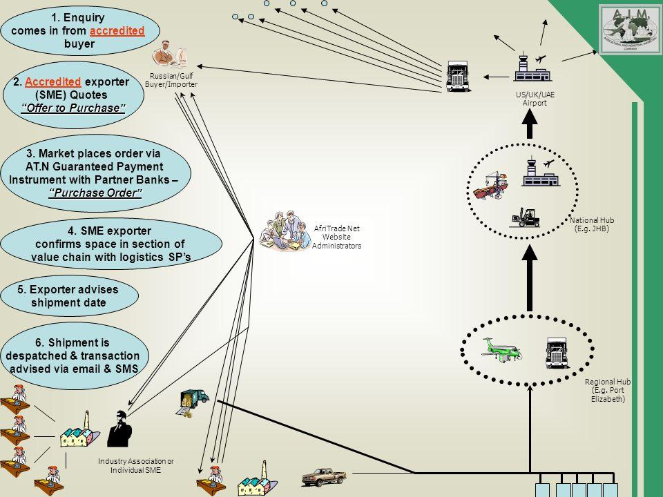 AfriTrade Net Website Administrators Russian/Gulf Buyer/Importer Regional Hub (E.g.