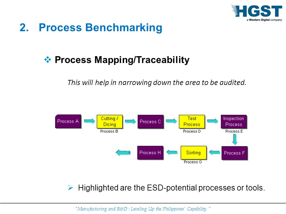Manufacturing and R&D : Leveling Up the Philippines Capability Process Mapping/Traceability This will help in narrowing down the area to be audited. H