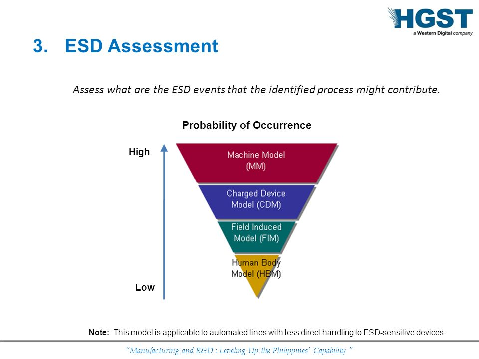 Manufacturing and R&D : Leveling Up the Philippines Capability Assess what are the ESD events that the identified process might contribute. Note: This