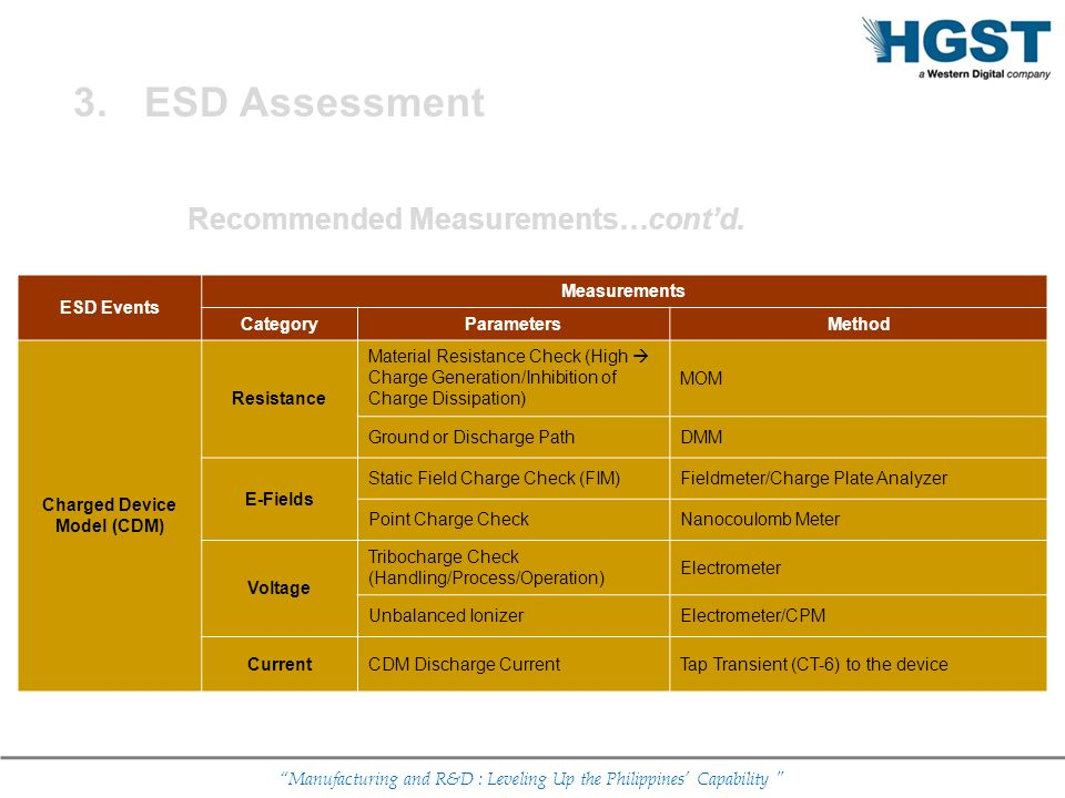 Manufacturing and R&D : Leveling Up the Philippines Capability Recommended Measurements…contd. ESD Events Measurements CategoryParametersMethod Charge