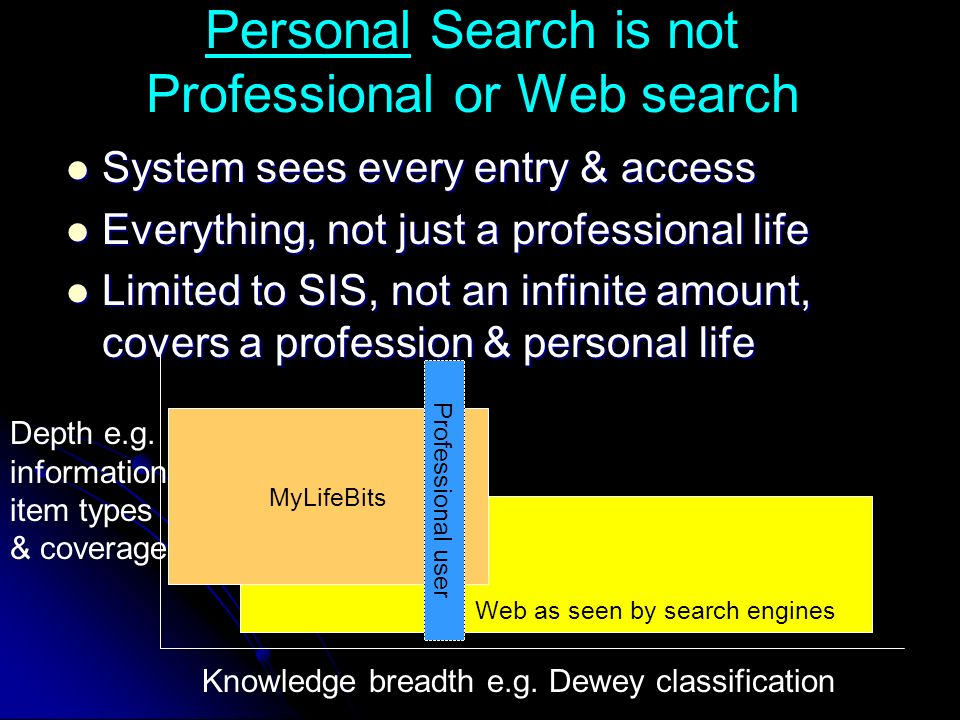 Personal Search is not Professional or Web search System sees every entry & access System sees every entry & access Everything, not just a professional life Everything, not just a professional life Limited to SIS, not an infinite amount, covers a profession & personal life Limited to SIS, not an infinite amount, covers a profession & personal life Web as seen by search engines MyLifeBits Knowledge breadth e.g.